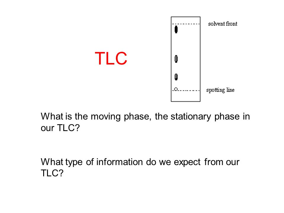 What is the moving phase, the stationary phase in our TLC.