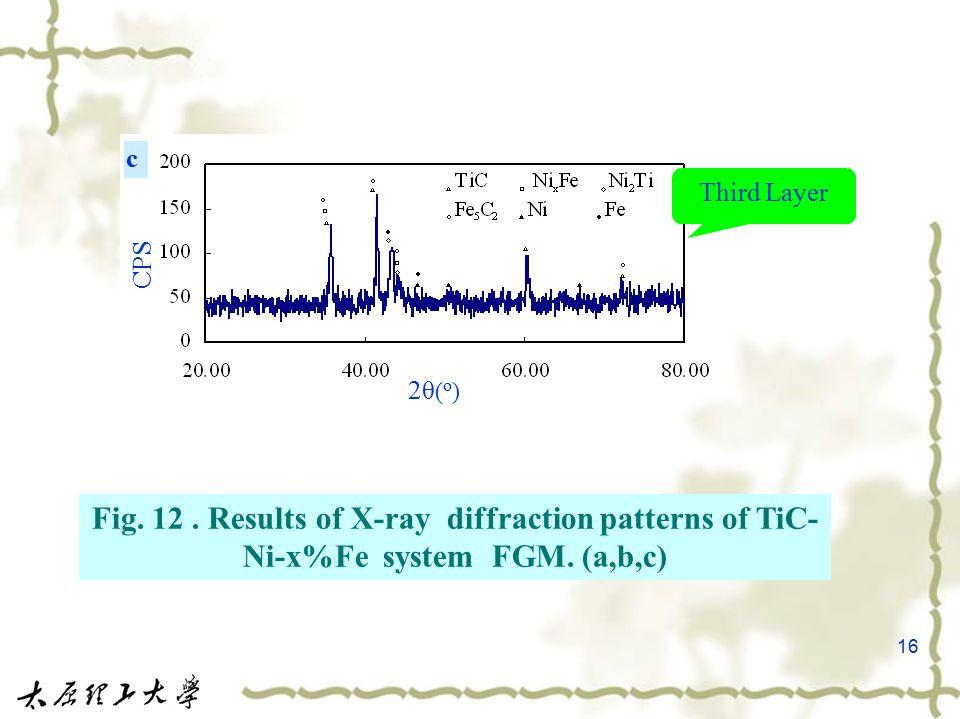 16 c CPS 2θ ( o ) Third Layer Fig. 12. Results of X-ray diffraction patterns of TiC- Ni-x%Fe system FGM. (a,b,c)
