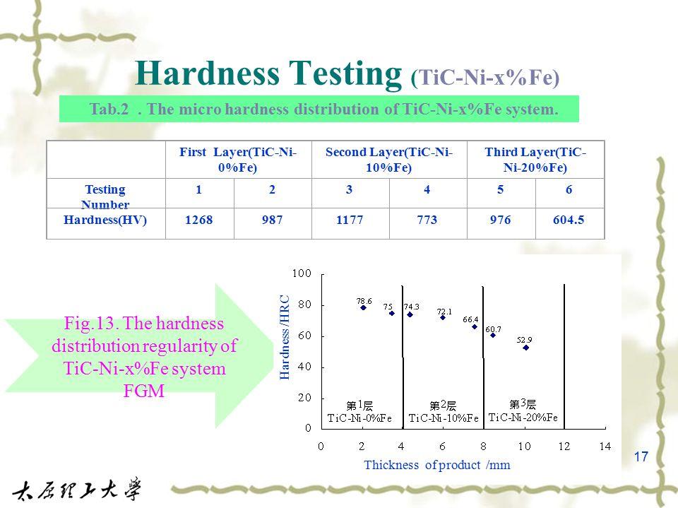 17 Hardness Testing (TiC-Ni-x%Fe) Tab.2. The micro hardness distribution of TiC-Ni-x%Fe system. First Layer(TiC-Ni- 0%Fe) Second Layer(TiC-Ni- 10%Fe)