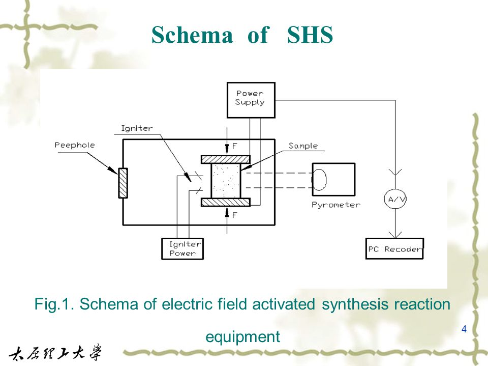 4 Schema of SHS Fig.1. Schema of electric field activated synthesis reaction equipment