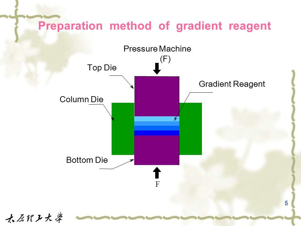 5 Preparation method of gradient reagent Gradient Reagent Pressure Machine (F) F