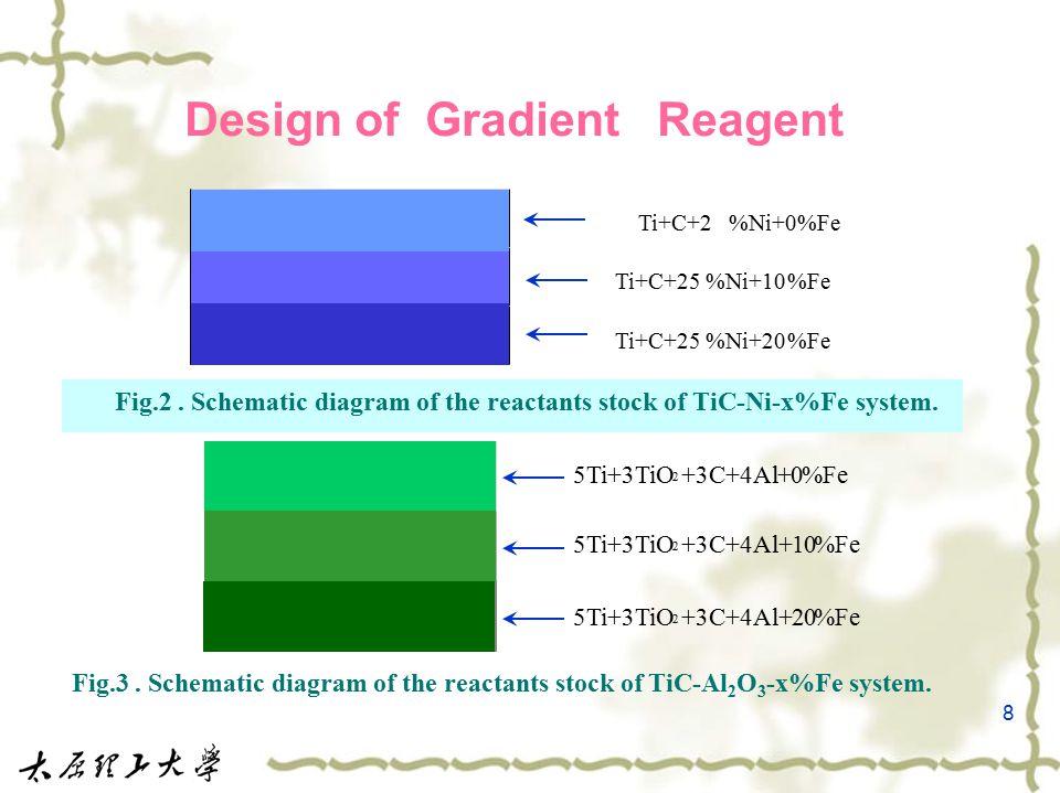 8 Design of Gradient Reagent Ti+C+2%Ni+0%Fe Ti+C+25%Ni+10%Fe Ti+C+25%Ni+20%Fe 5Ti+3TiO 2 +3C+4Al+20%Fe 5Ti+3TiO 2 +3C+4Al+0%Fe 5Ti+3TiO 2 +3C+4Al+10%Fe Fig.2.