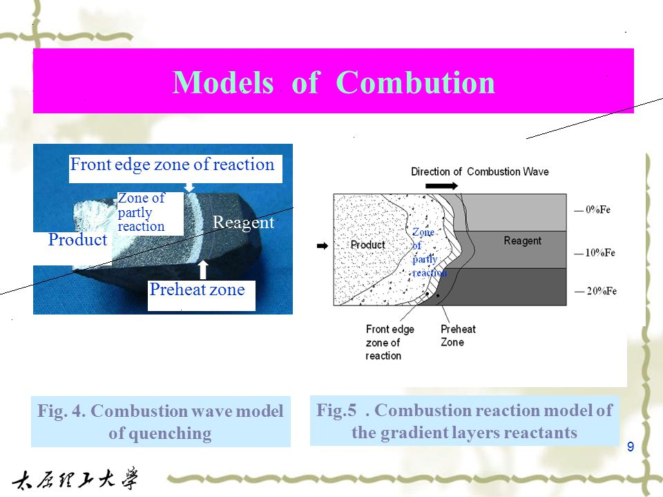 9 Front edge zone of reaction Reagent Product Preheat zone Models of Combution Fig.