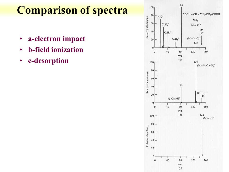 12-14 Comparison of spectra a-electron impact b-field ionization c-desorption