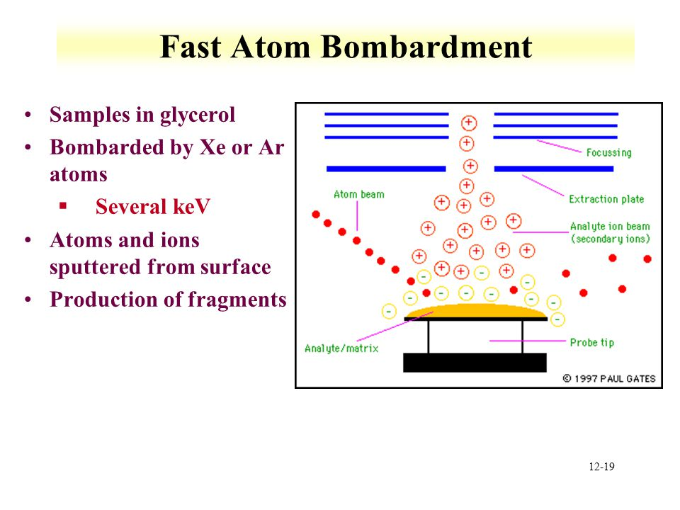12-19 Fast Atom Bombardment Samples in glycerol Bombarded by Xe or Ar atoms §Several keV Atoms and ions sputtered from surface Production of fragments