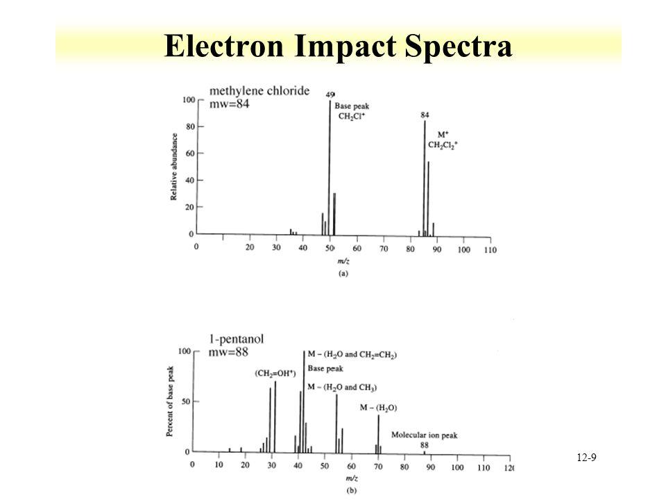 12-9 Electron Impact Spectra