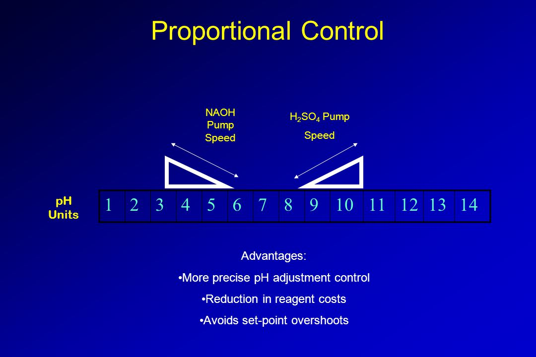 Proportional Control Advantages: More precise pH adjustment control Reduction in reagent costs Avoids set-point overshoots 1234567891011121314 NAOH Pu