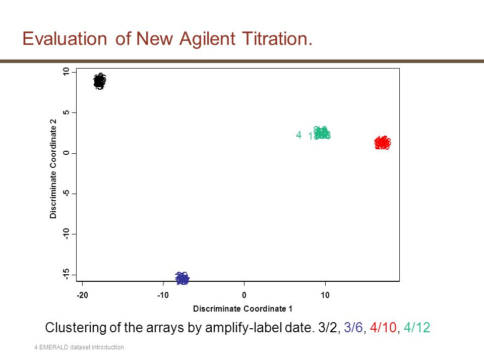 4 EMERALD dataset introduction Evaluation of New Agilent Titration.