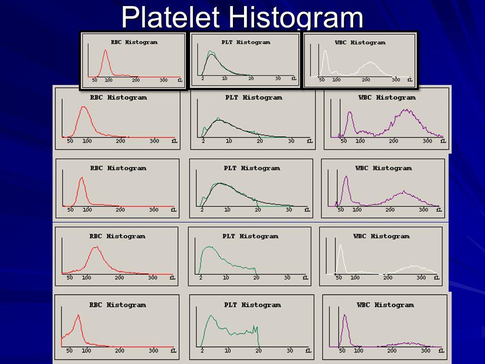 Platelet Histogram