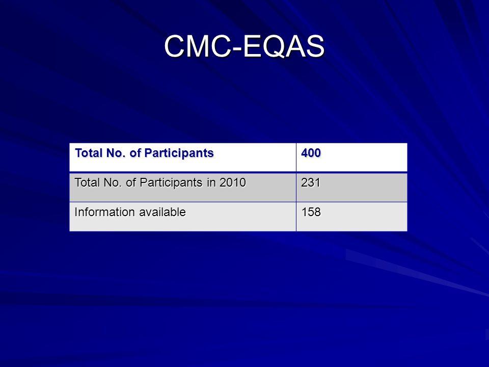 CMC-EQAS Total No. of Participants 400 Total No.