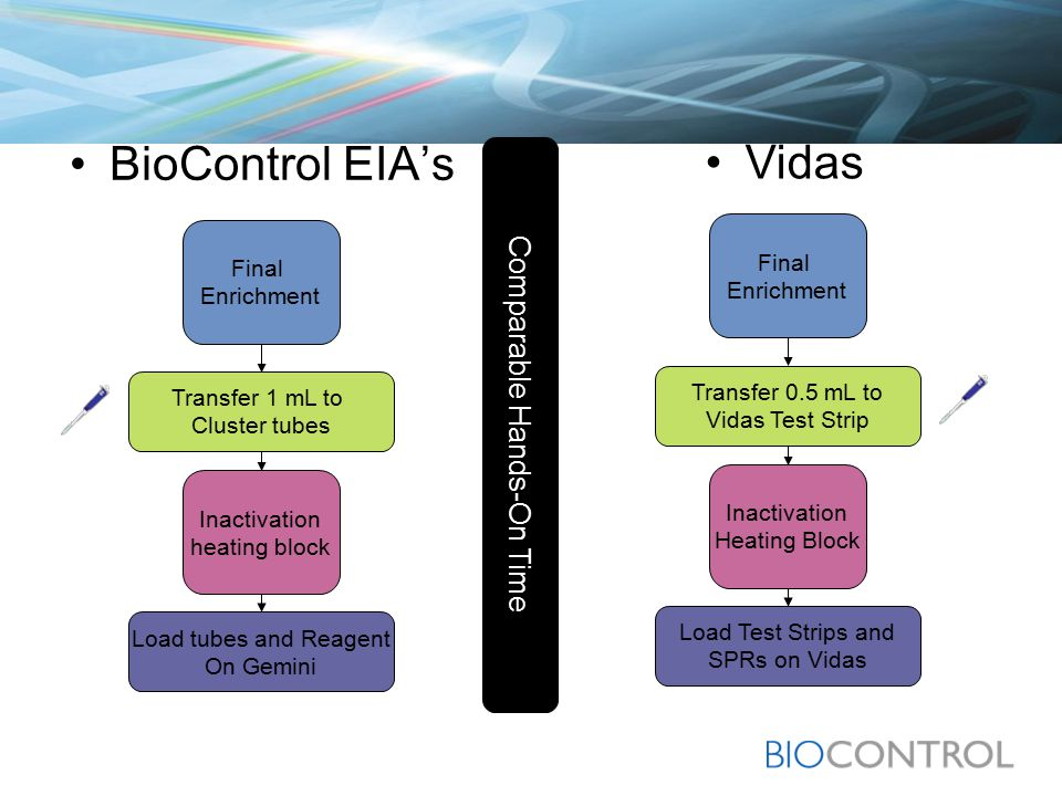 BioControl EIA's Final Enrichment Transfer 1 mL to Cluster tubes Inactivation heating block Load tubes and Reagent On Gemini Vidas Final Enrichment Transfer 0.5 mL to Vidas Test Strip Inactivation Heating Block Load Test Strips and SPRs on Vidas Comparable Hands-On Time