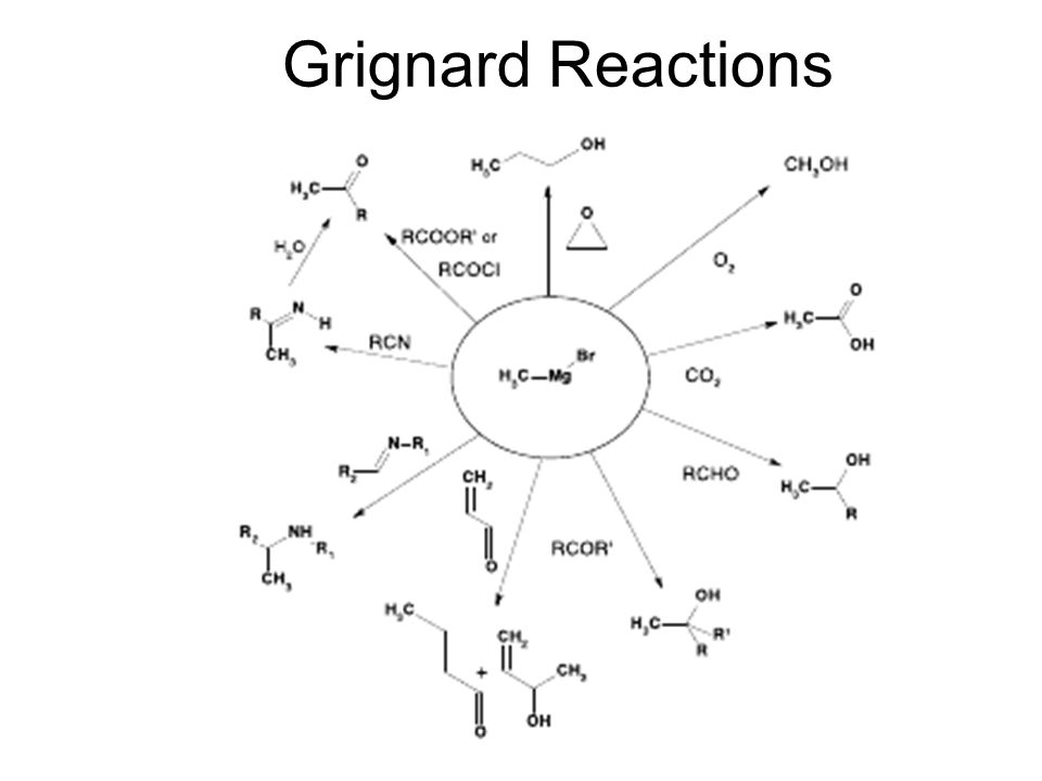 Grignard Reactions