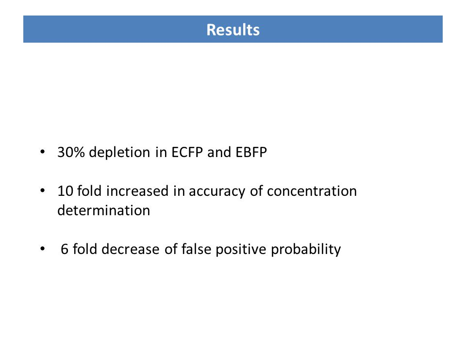 Results 30% depletion in ECFP and EBFP 10 fold increased in accuracy of concentration determination 6 fold decrease of false positive probability