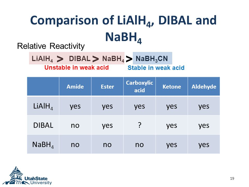 Comparison of LiAlH 4, DIBAL and NaBH 4 19 Relative Reactivity > LiAlH 4 DIBALNaBH 4 > AmideEster Carboxylic acid KetoneAldehyde LiAlH 4 yes DIBALnoyes.