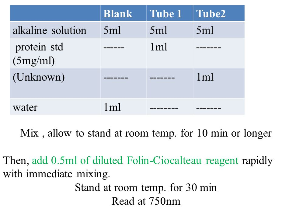 Mix, allow to stand at room temp. for 10 min or longer Then, add 0.5ml of diluted Folin-Ciocalteau reagent rapidly with immediate mixing. Stand at roo
