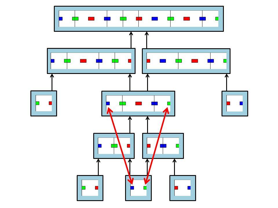 Θ (log(n)) system size