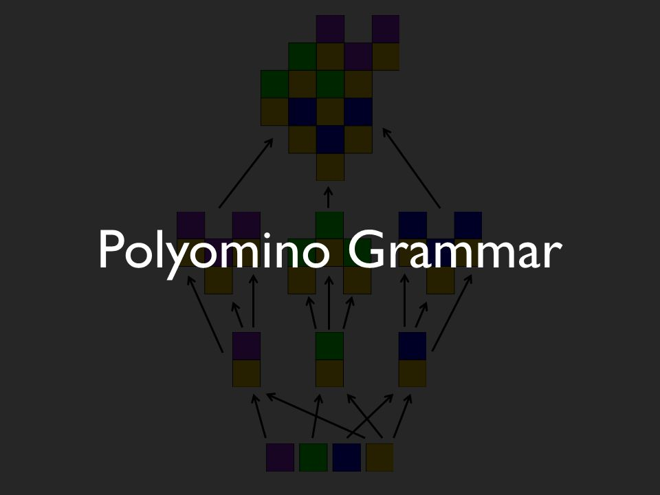 w/scaling Two dimensions GrammarStaged System … … A.