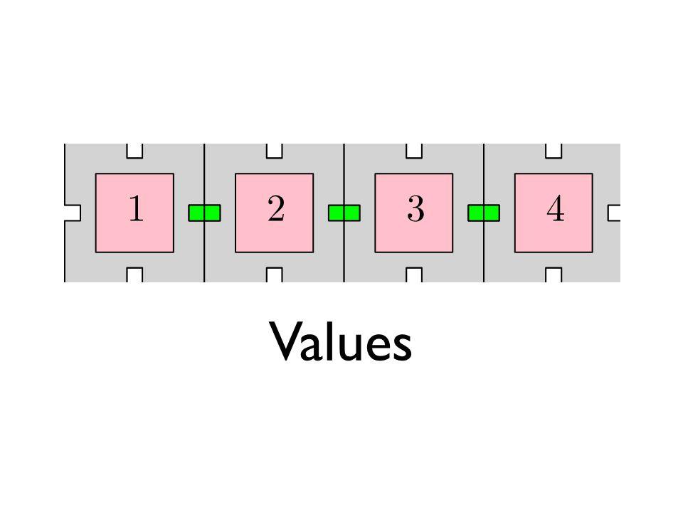 Values are distinct Values are contiguous