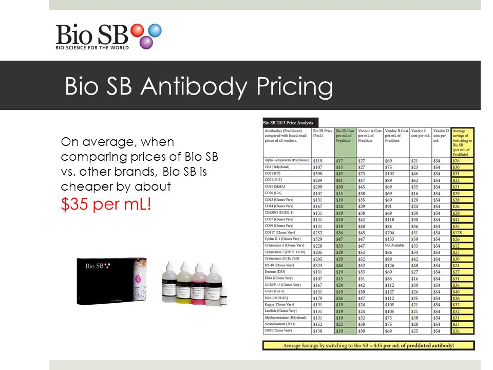 Bio SB Antibody Pricing On average, when comparing prices of Bio SB vs.