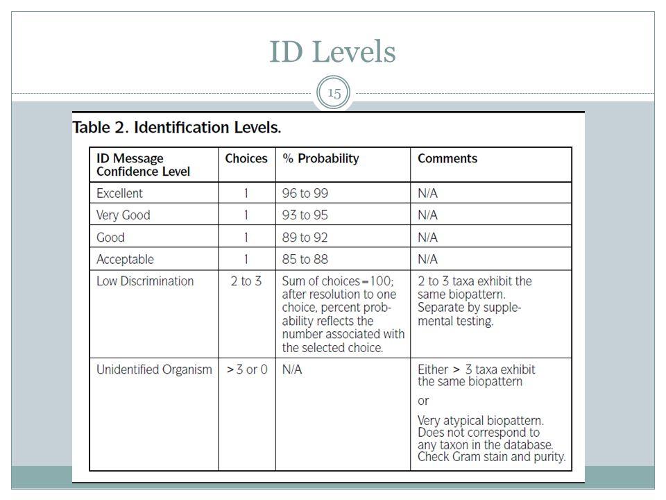 ID Levels 15