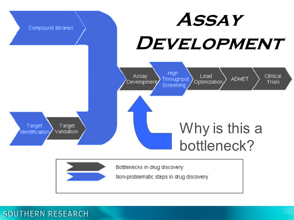 Why is this a bottleneck? Assay Development