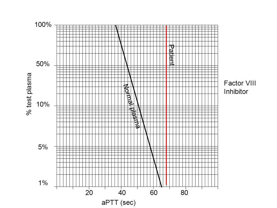 100% 50% 10% 5% 1% 20406080 aPTT (sec) % test plasma Normal plasma Patient Factor VIII Inhibitor