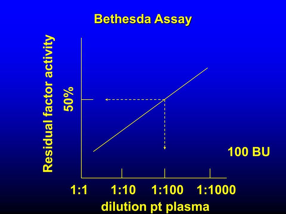 Bethesda Assay Residual factor activity dilution pt plasma 50% 1:11:101:1001:1000 100 BU