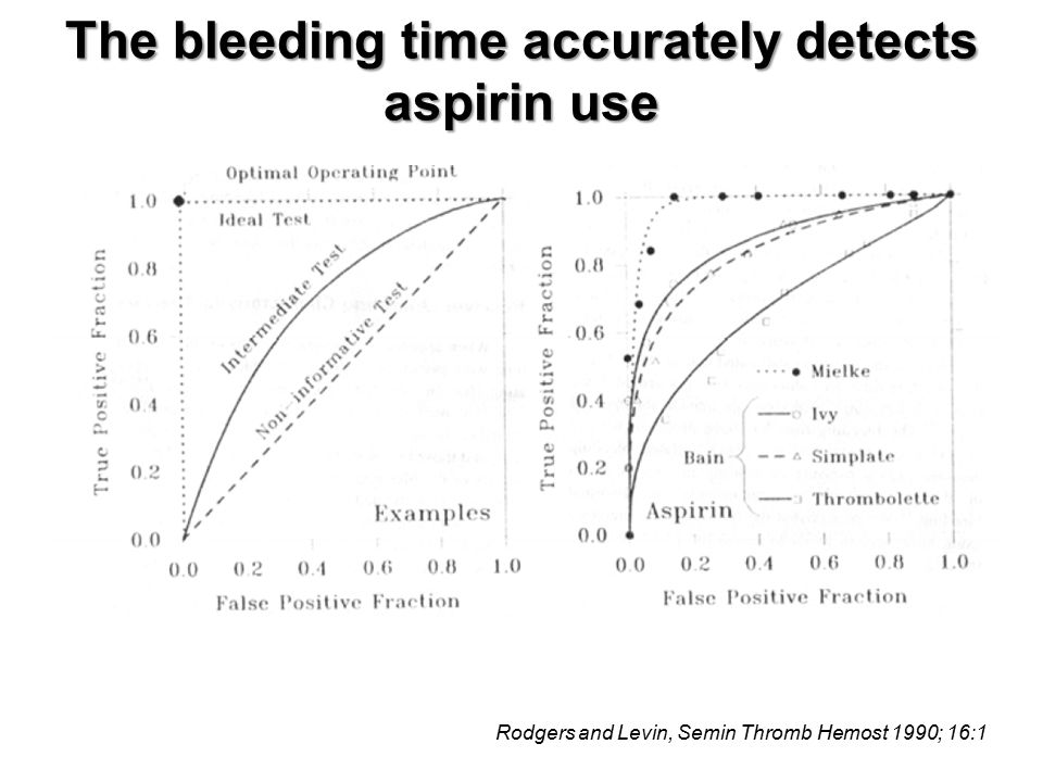 Rodgers and Levin, Semin Thromb Hemost 1990; 16:1 The bleeding time accurately detects aspirin use