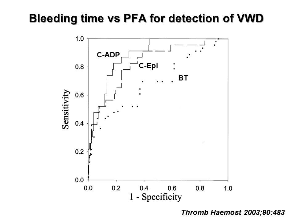 Bleeding time vs PFA for detection of VWD BT C-Epi C-ADP Thromb Haemost 2003;90:483