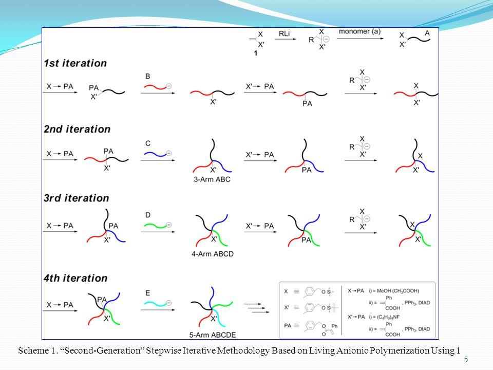 "5 Scheme 1. ""Second-Generation"" Stepwise Iterative Methodology Based on Living Anionic Polymerization Using 1"
