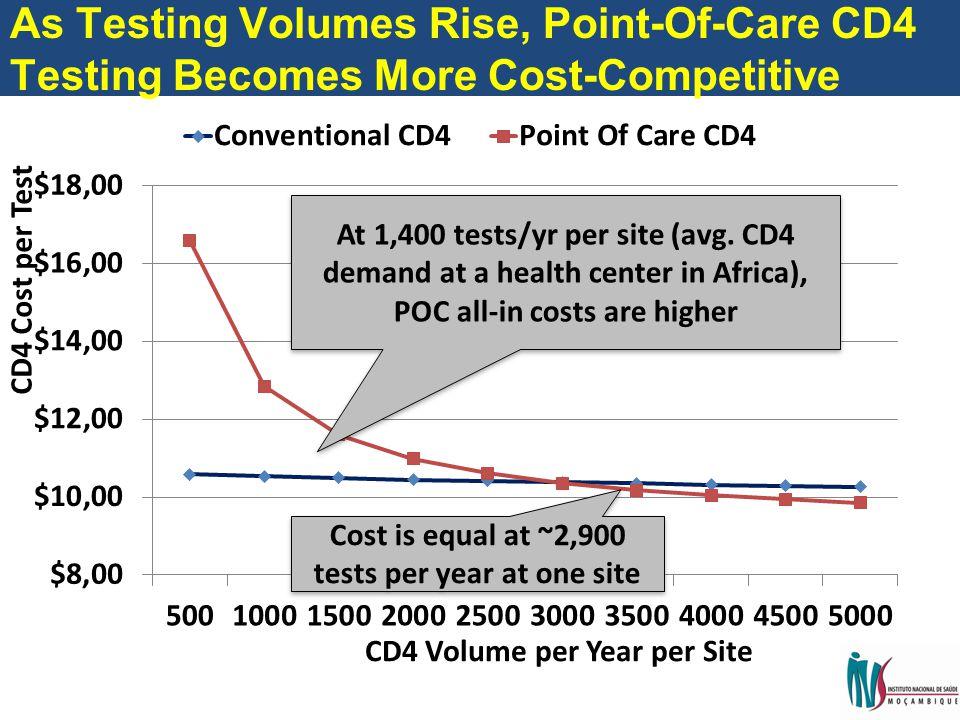 CD4 Cost per Test CD4 Volume per Year per Site At 1,400 tests/yr per site (avg.