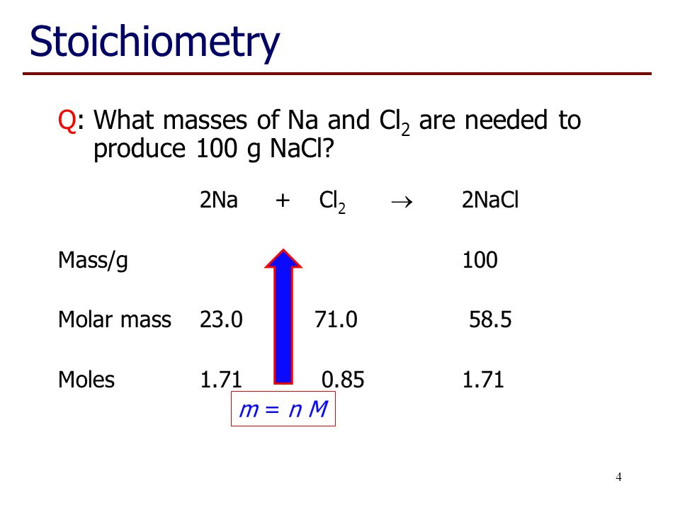4 Stoichiometry Q:What masses of Na and Cl 2 are needed to produce 100 g NaCl? 2Na + Cl 2  2NaCl Mass/g 39.3 60.7100 Molar mass 23.0 71.0 58.5 Moles1