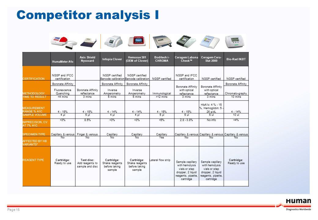 Competitor analysis I Page 15 Axis Shield Nycocard Infopia Clover Hemocue 501 (OEM of Clover) Boditech i- CHROMA Ceragem Labona Check™ Ceragem Cera- S