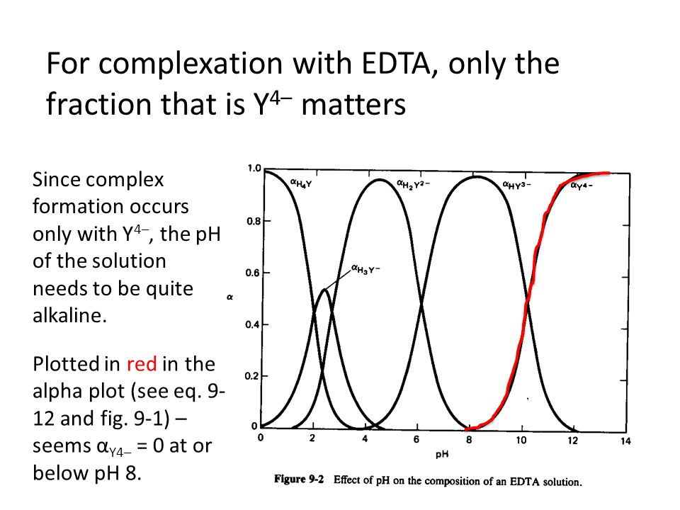 For complexation with EDTA, only the fraction that is Y 4– matters Plotted in red in the alpha plot (see eq.