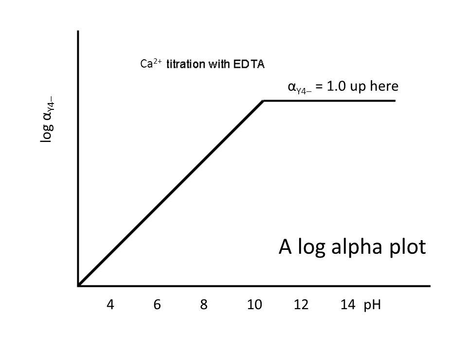 Ca 2+ log α Y4– 468101214pH α Y4– = 1.0 up here A log alpha plot