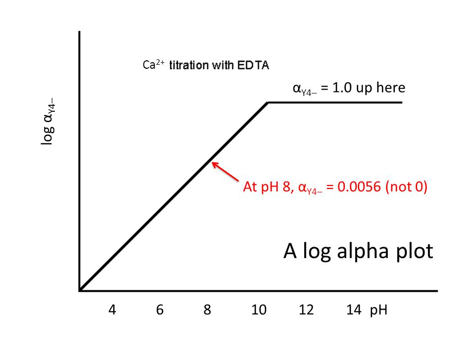 Ca 2+ log α Y4– 468101214pH α Y4– = 1.0 up here A log alpha plot At pH 8, α Y4– = 0.0056 (not 0)