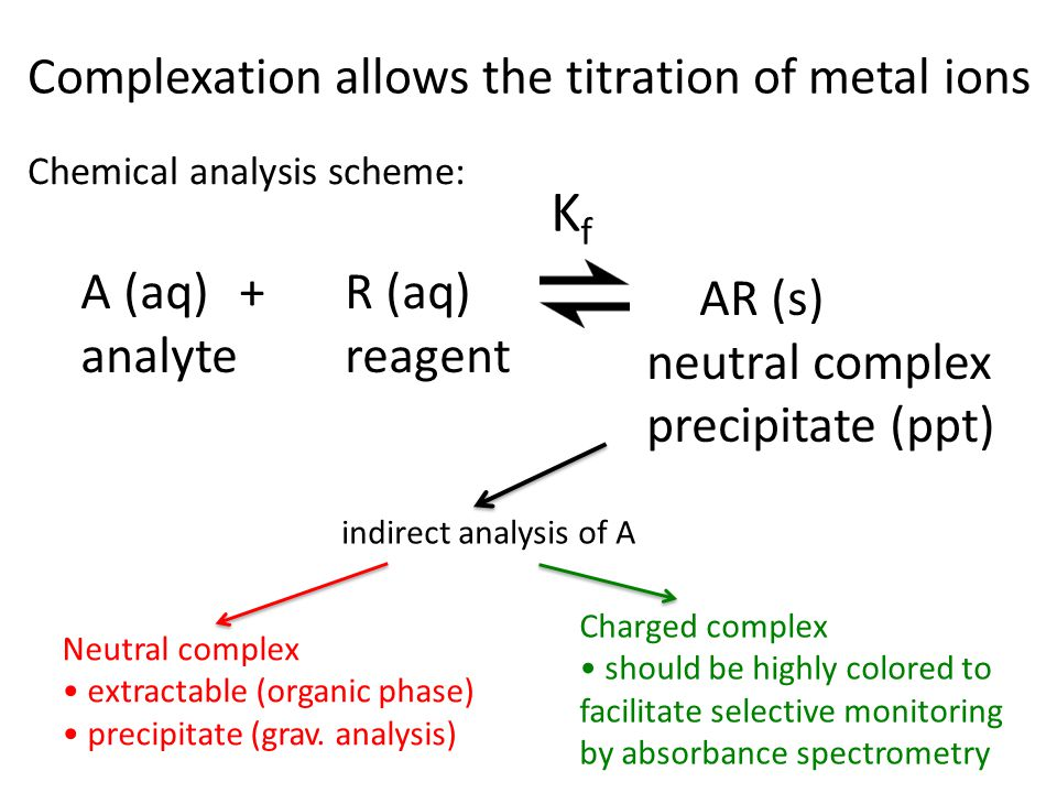 Complexation allows the titration of metal ions A (aq) + R (aq) analyte reagent AR (s) neutral complex precipitate (ppt) KfKf Chemical analysis scheme: indirect analysis of A Neutral complex extractable (organic phase) precipitate (grav.