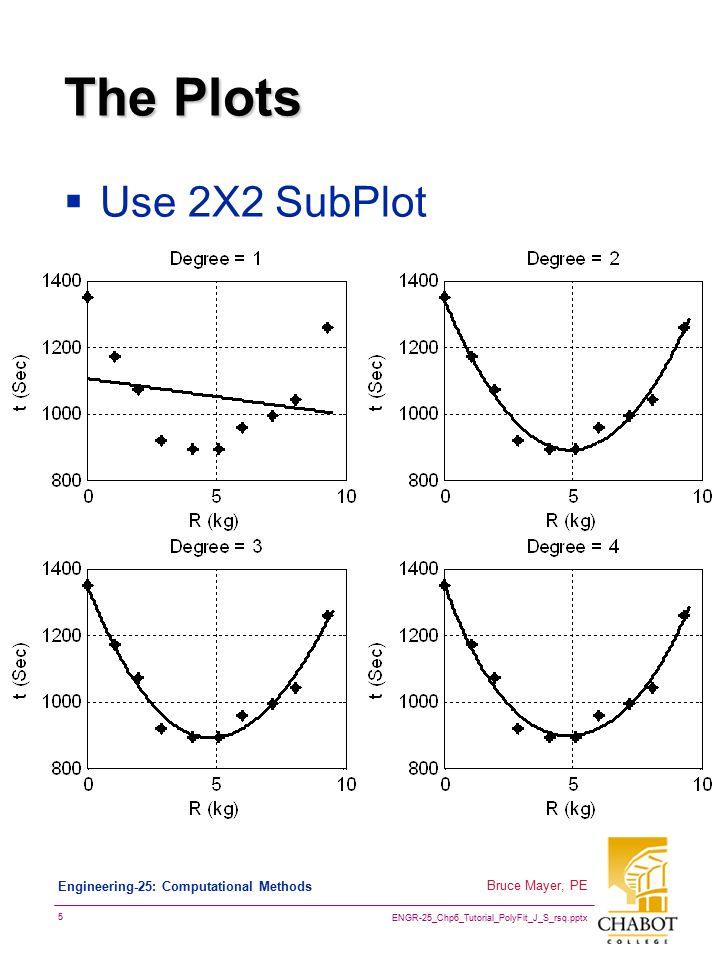 ENGR-25_Chp6_Tutorial_PolyFit_J_S_rsq.pptx 5 Bruce Mayer, PE Engineering-25: Computational Methods The Plots  Use 2X2 SubPlot