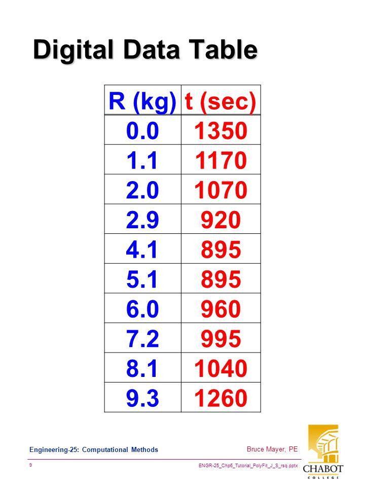 ENGR-25_Chp6_Tutorial_PolyFit_J_S_rsq.pptx 9 Bruce Mayer, PE Engineering-25: Computational Methods Digital Data Table R (kg)t (sec) 0.01350 1.11170 2.01070 2.9920 4.1895 5.1895 6.0960 7.2995 8.11040 9.31260