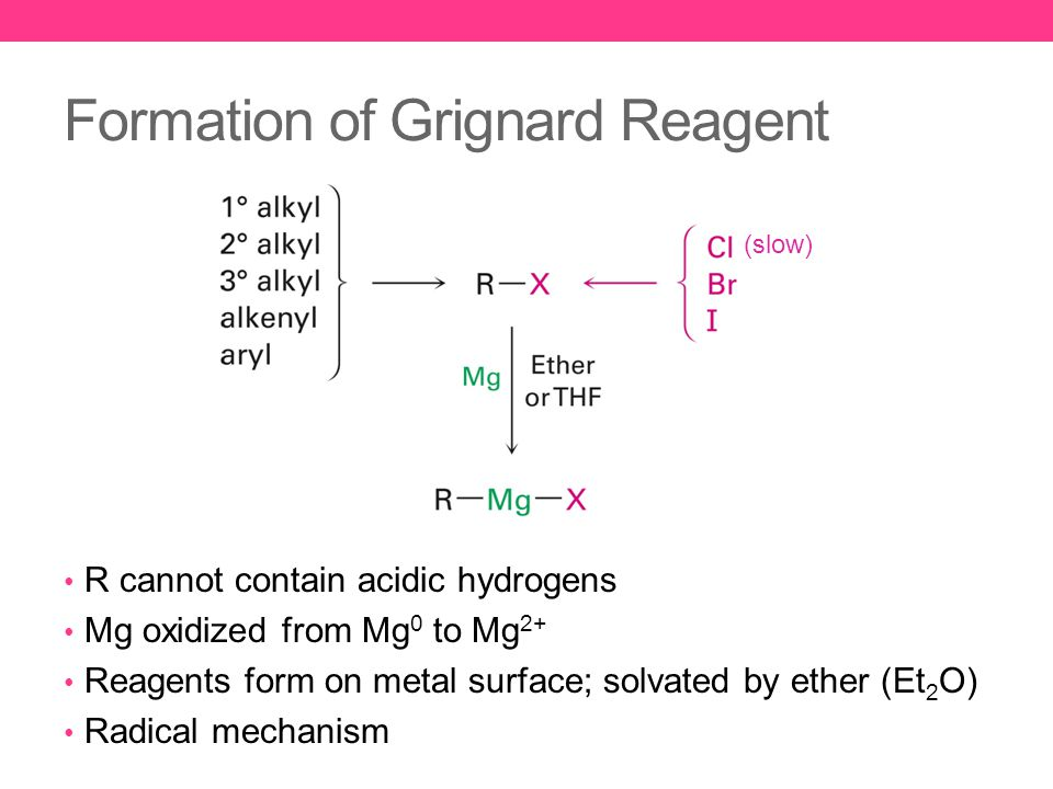 Formation of Grignard Reagent R cannot contain acidic hydrogens Mg oxidized from Mg 0 to Mg 2+ Reagents form on metal surface; solvated by ether (Et 2 O) Radical mechanism (slow)