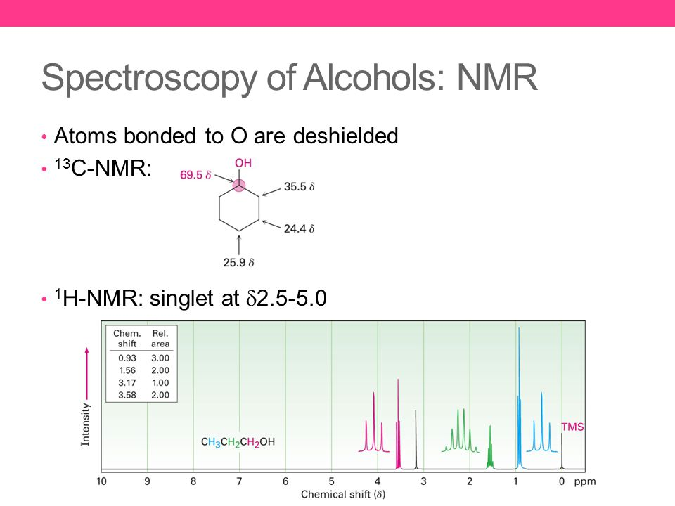 Spectroscopy of Alcohols: NMR Atoms bonded to O are deshielded 13 C-NMR: 1 H-NMR: singlet at  2.5-5.0