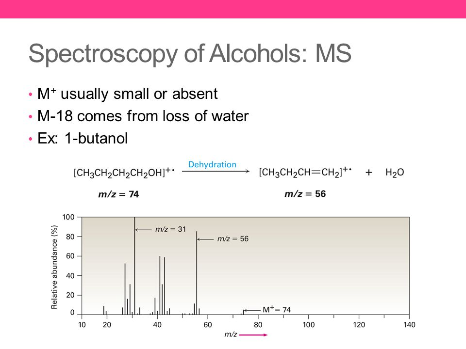 Spectroscopy of Alcohols: MS M + usually small or absent M-18 comes from loss of water Ex: 1-butanol