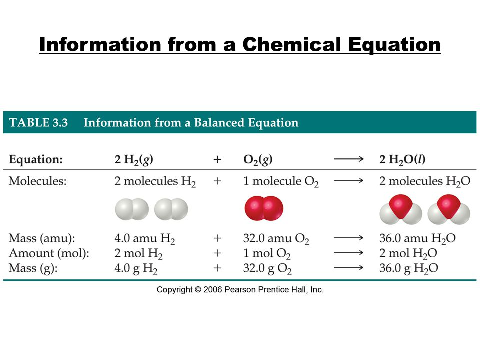 Information from a Chemical Equation