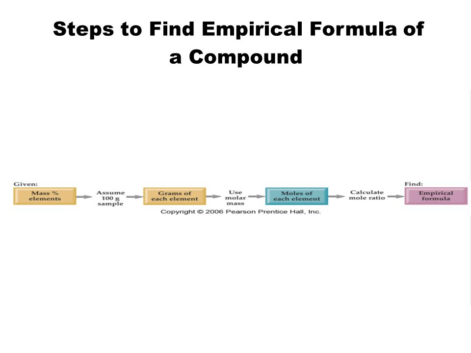 Steps to Find Empirical Formula of a Compound