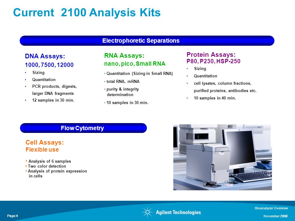 Page 4 2008 Page 4 Bioanalyzer Overview November 2007 Current 2100 Analysis Kits DNA Assays: 1000, 7500, 12000 Sizing Quantitation PCR products, digests, larger DNA fragments 12 samples in 30 min.