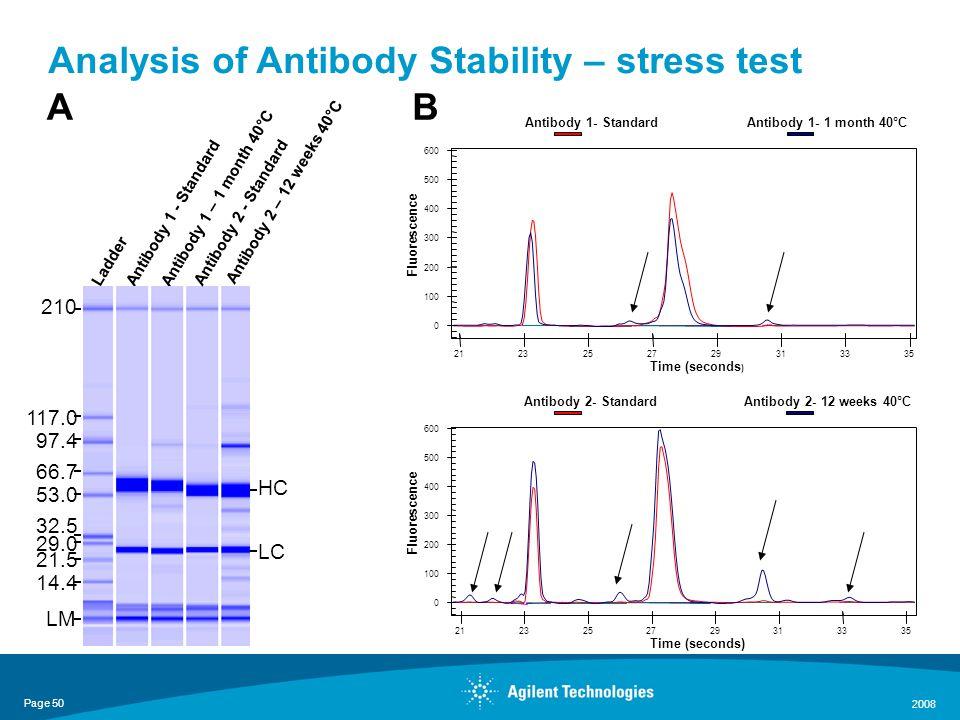 Page 50 2008 Antibody 1 - StandardLadder Antibody 1 – 1 month 40°C Antibody 2 – 12 weeks 40°C A Antibody 2 - Standard 97.4 210 66.7 32.5 53.0 117.0 29.0 21.5 14.4 LM HC LC Analysis of Antibody Stability – stress test