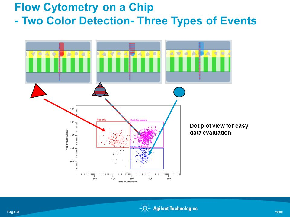 Page 64 2008 Flow Cytometry on a Chip - Two Color Detection- Three Types of Events Blue/red cells Red cells Blue cells Dot plot view for easy data evaluation