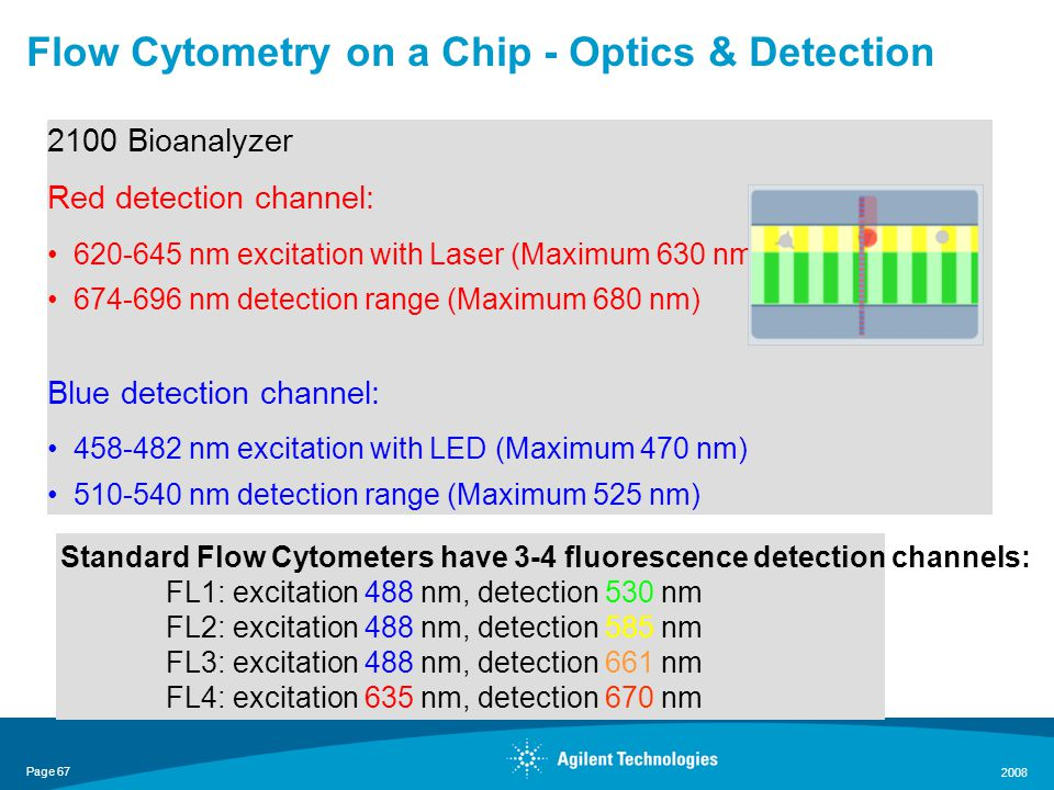 Page 67 2008 2100 Bioanalyzer Red detection channel: 620-645 nm excitation with Laser (Maximum 630 nm) 674-696 nm detection range (Maximum 680 nm) Blue detection channel: 458-482 nm excitation with LED (Maximum 470 nm) 510-540 nm detection range (Maximum 525 nm) Flow Cytometry on a Chip - Optics & Detection Standard Flow Cytometers have 3-4 fluorescence detection channels: FL1: excitation 488 nm, detection 530 nm FL2: excitation 488 nm, detection 585 nm FL3: excitation 488 nm, detection 661 nm FL4: excitation 635 nm, detection 670 nm