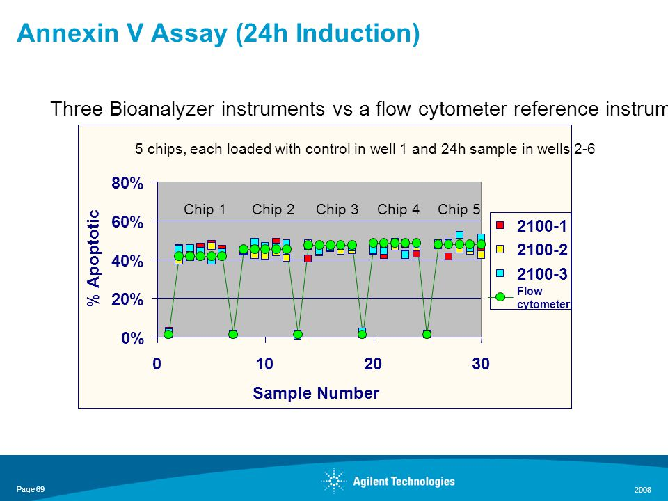 Page 69 2008 Annexin V Assay (24h Induction) 0% 20% 40% 60% 80% 0102030 Sample Number % Apoptotic 2100-1 2100-2 2100-3 Flow cytometer 5 chips, each loaded with control in well 1 and 24h sample in wells 2-6 Three Bioanalyzer instruments vs a flow cytometer reference instrument Chip 1Chip 2Chip 3Chip 4Chip 5