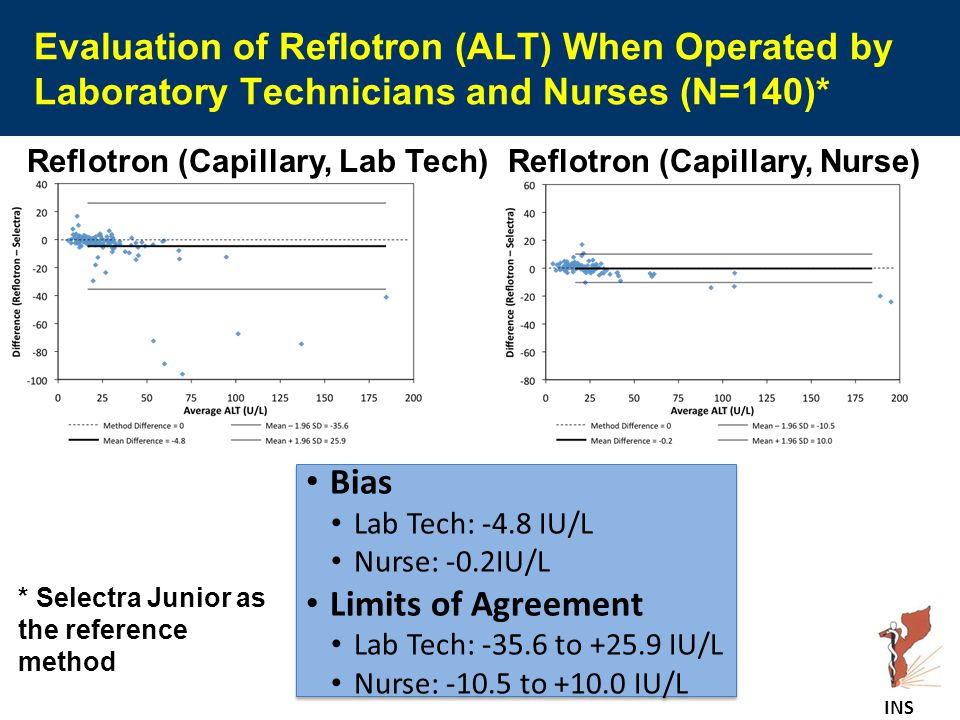 Evaluation of Reflotron (ALT) When Operated by Laboratory Technicians and Nurses (N=140)* Bias Lab Tech: -4.8 IU/L Nurse: -0.2IU/L Limits of Agreement Lab Tech: -35.6 to +25.9 IU/L Nurse: -10.5 to +10.0 IU/L Bias Lab Tech: -4.8 IU/L Nurse: -0.2IU/L Limits of Agreement Lab Tech: -35.6 to +25.9 IU/L Nurse: -10.5 to +10.0 IU/L * Selectra Junior as the reference method Reflotron (Capillary, Lab Tech)Reflotron (Capillary, Nurse) INS